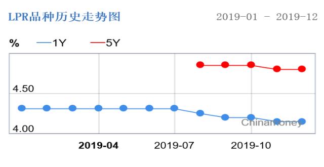 12月LPR按兵不动:1年期4.15%,5年期以上4.80%