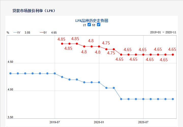 11月LPR不变!首套利率下降!珠海有银行已没额度!(附15家银行利率)