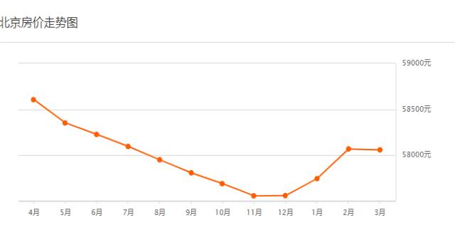 北京房价走势情况如何?房价涨了还是降了?